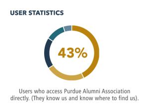 43% of users access our website directly, meaning they know and trust us.