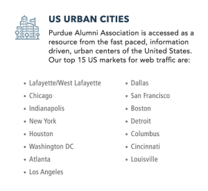 Top cities visiting Purdue Alumni website. Greater Lafayette, Chicago, Dallas, Indianapolis, San Francisco, Boston, New York, Detroit, Washington DC, Columbus OH, Cincinnati, Atlanta, Louisville, Los Angeles